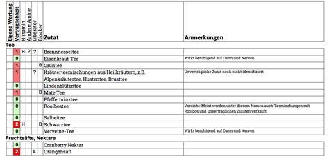 histaminhaltige nahrungsmittel liste
