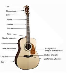 Li Guitare A Le la guitare la guitare 224 laurent