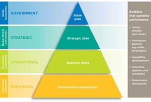 Performance Management Framework for Public Sector