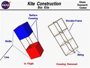 Kite Construction