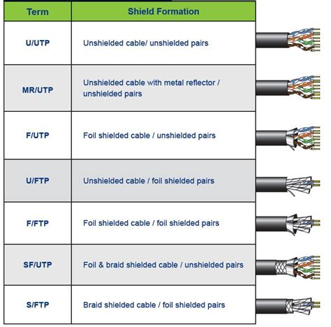 Glossary Of Terms Commonly Used In Primary Revision What Are Common Copper Cable Definitions Leviton
