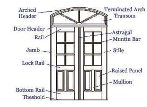 Basic Knowledge About Doors Windows Dimensions