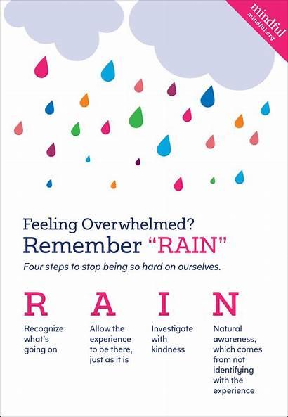 Mindfulness Rain Mindful Acronym Tara Awareness Brach