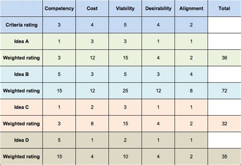 Decision Matrix Template Free by Decision Matrix How To Make The Right Decision