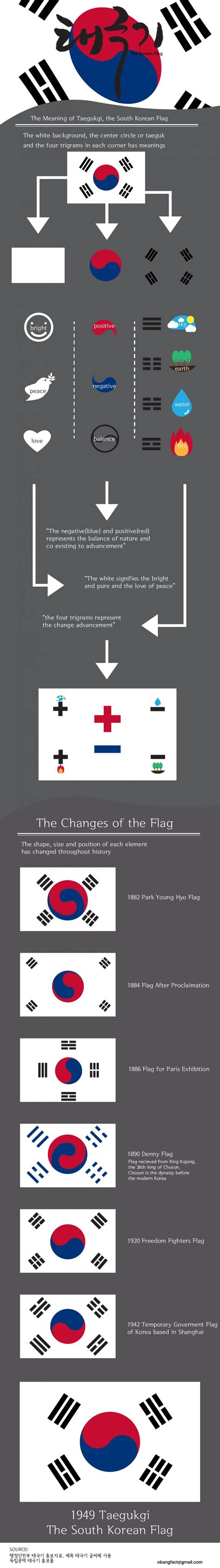 The Korean Flag   Korean flag, South korean flag, Korean words