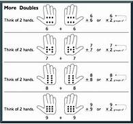 Doubles And 1 Group Practice Doubles And 1 Group With Addition Math Sheets Each Geared To A Specific Math Strategy Doubles Doubles Addition Doubles Facts Beginner Addition Worksheet FREE Downloadable Poster For Helping Students Memorize Doubles Facts Poster