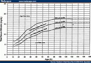Neonatal Jaundice Levels Chart Hyperbilirubinemia In Term And Near Term Infants