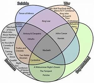 4 Part Venn Diagram Of Shakespeare