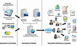 The most useful real estate tips for Electronic document management system pdf
