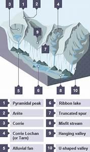 Bbc Bitesize - National 4 Geography - Glaciated Upland Landscapes