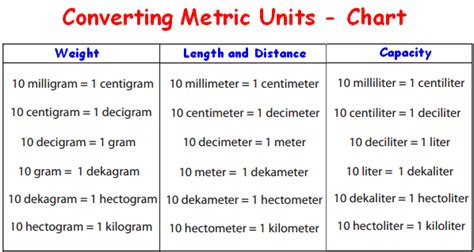 converting metric units worksheet