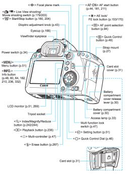 canon  operating guide  wiki