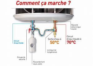 Groupe De Sécurité Chauffe Eau : chauffe eau temp rature de sortie contr l e familio ~ Dailycaller-alerts.com Idées de Décoration