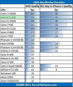 Intel Desktop Processors Comparison Chart Intel Xeon E3 1230 Bridge Benchmarks And Review