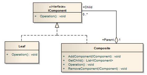 composite design pattern composite design pattern codeproject