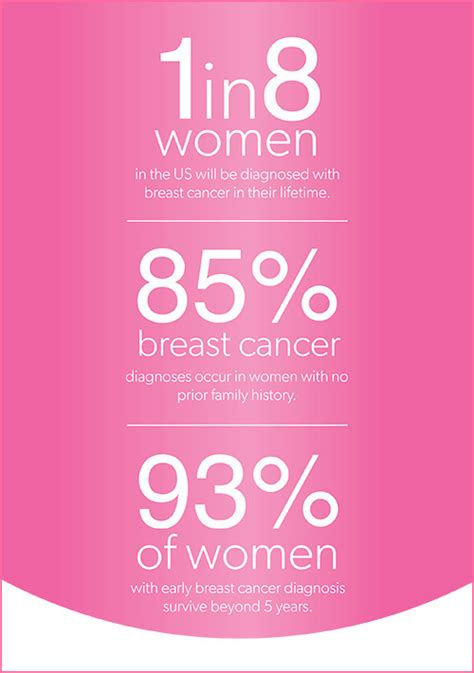 breast cancer      diagnosed breast assured