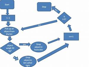 Principles Of Engineering  Flow Chart Activity