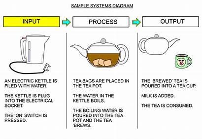Processing Inputs Input Output Process System Diagram