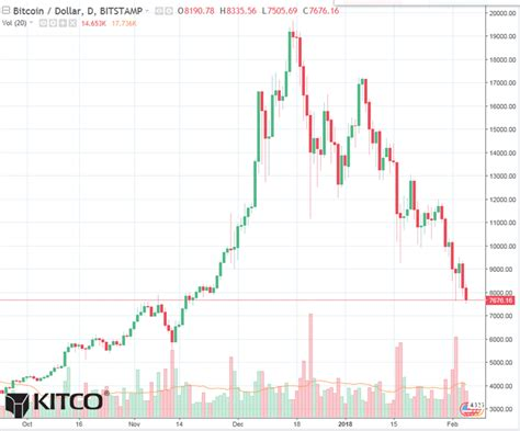 Will bitcoin go up or crash? Bitcoin Daily Chart Alert - Prices at 2.5-Mo. Low; Blood-Letting Continues - Feb 5 | Kitco News