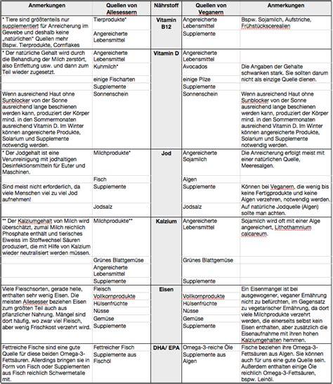 Niedlich Mendel Und Vererbung Arbeitsblatt Antworten Bilder ...