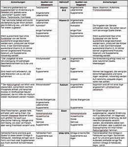 Welche Pflanzen Vertragen Sich Tabelle : kritische n hrstoffe in der veganen ern hrung 2 ~ Lizthompson.info Haus und Dekorationen