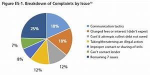 Predatory Loans Predatory Loan Complaints Calpirg