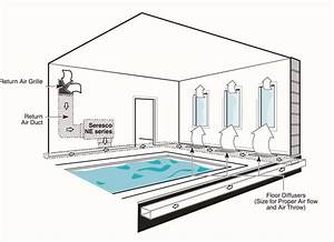 Swimming Pool Dehumidification Design Design And Style