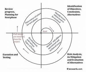 Spiral Model   Advantages And Disadvantages