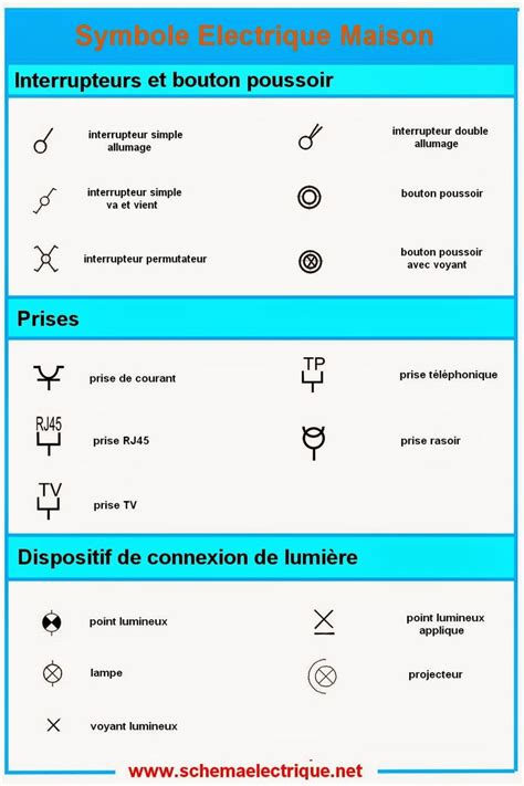 reglette eclairage cuisine 1000 idées sur le thème symbole electrique sur