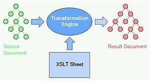 Xsl And Xslt