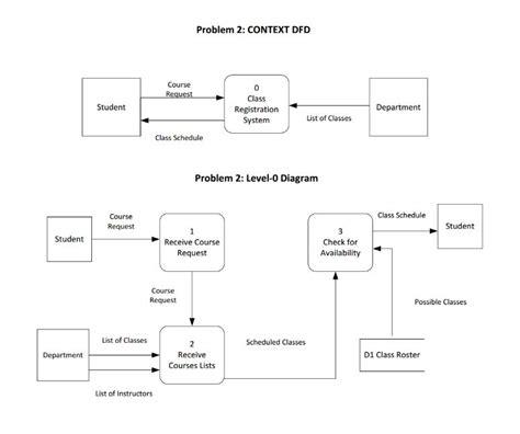 solved  context  level  dfd depict  university cl