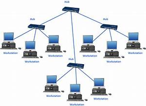 Niit Student  What Is Network Topology