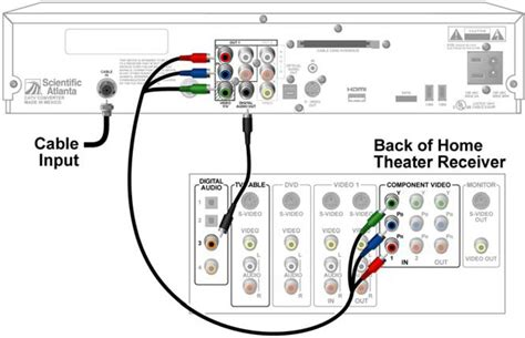 Bright house cable boxes ivoiregion dvr connection diagram wiring diagram cheapraybanclubmaster Choice Image