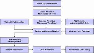 Introduction To Jd Edwards Enterpriseone Capital Asset