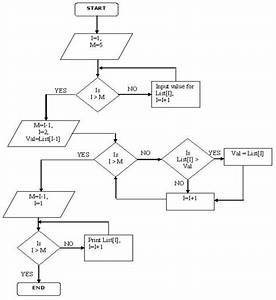 Logical Reasoning Flow Chart Questions And Answers