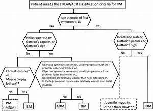 EULAR/ACR classification criteria for adult and juvenile idiopathic inflammatory myopathies and ... Dermatomyositis