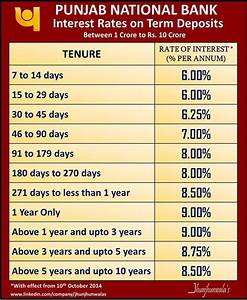 Interest Rate on Term Deposits For Punjab National Bank ...