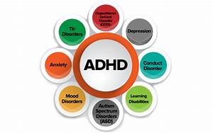 Understanding Adhd  Conditions Associated With Adhd