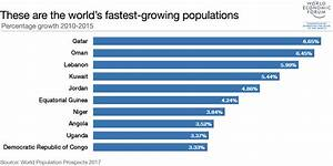 The world's fastest-growing populations are in the Middle ...