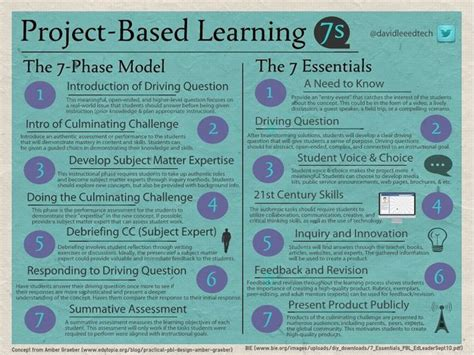 7 Essential Ingredients Of Projectbased Learning. Tri Fold Poster Designs Template. 12 Hour Shift Schedule Template. Tracking Sales In Excel Template. Objective Statement On A Resume Template. Software Development Timeline Example Template. Teachers Letters To Parents Template. Sample Of Non Solicitation Agreement Sample. Recommendation Letter Template For Scholarship Template
