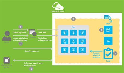 microsoft azure architecture solution conceptdrawcom