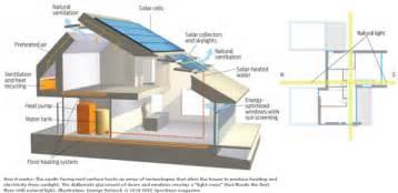 Delightful Zero Energy Home Plans by Net Zero Energy Series Tickets Fri Feb 7 2014 At 9 00