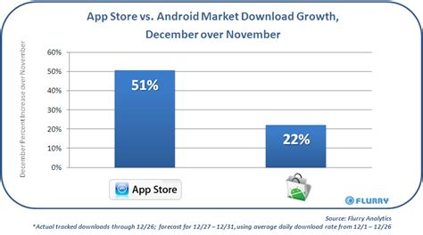 android app market android market grows by 22 during december motorola