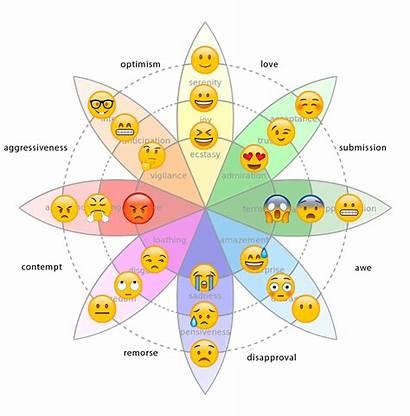 Ui Emotive Emotions Spectrum Chart Intensity Ux