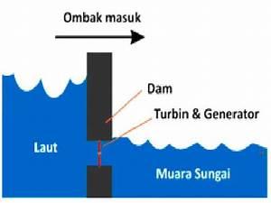 Atsari I Am  Tidal Energy  Energi Pasang Surut
