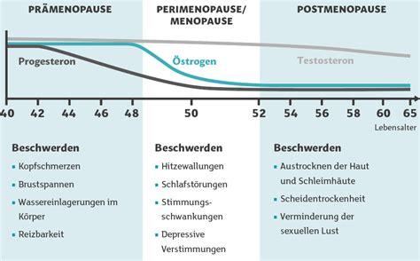 was passiert in der menopause