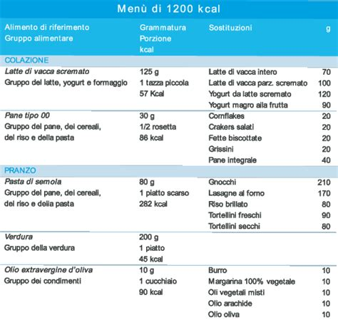Dieta 1200 calorie esempio settimanale