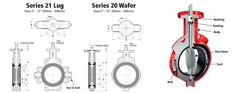 16 gauge vs 18 gauge bray resilient seated butterfly valve series 20 21