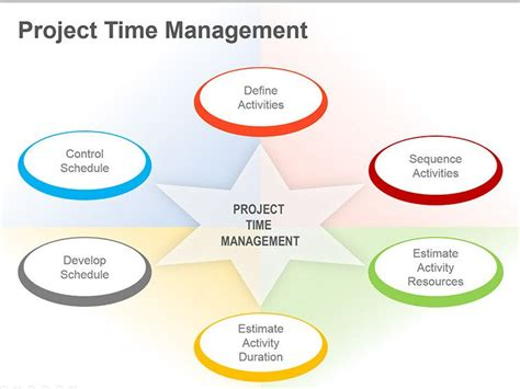 process  project time management pmpcertification