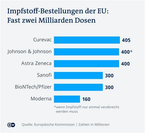 Der impfstoff von johnson & johnson ist der zweite, bei dem die ema einen zusammenhang mit seltenen fällen von blutgerinnseln in hirnvenen untersucht. EU lässt Corona-Impfstoff von Moderna zu   Aktuell Europa ...
